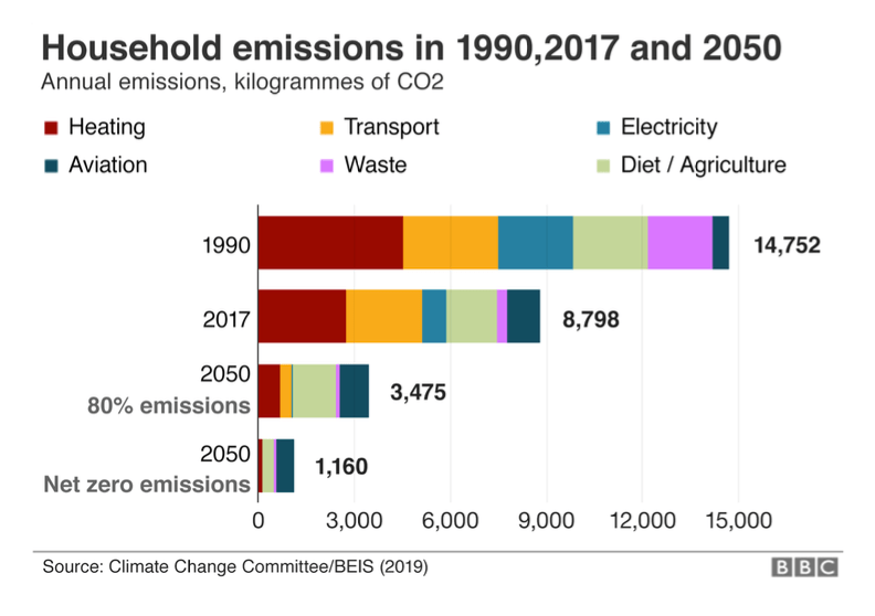BBC measuring CO2 household emissions graph