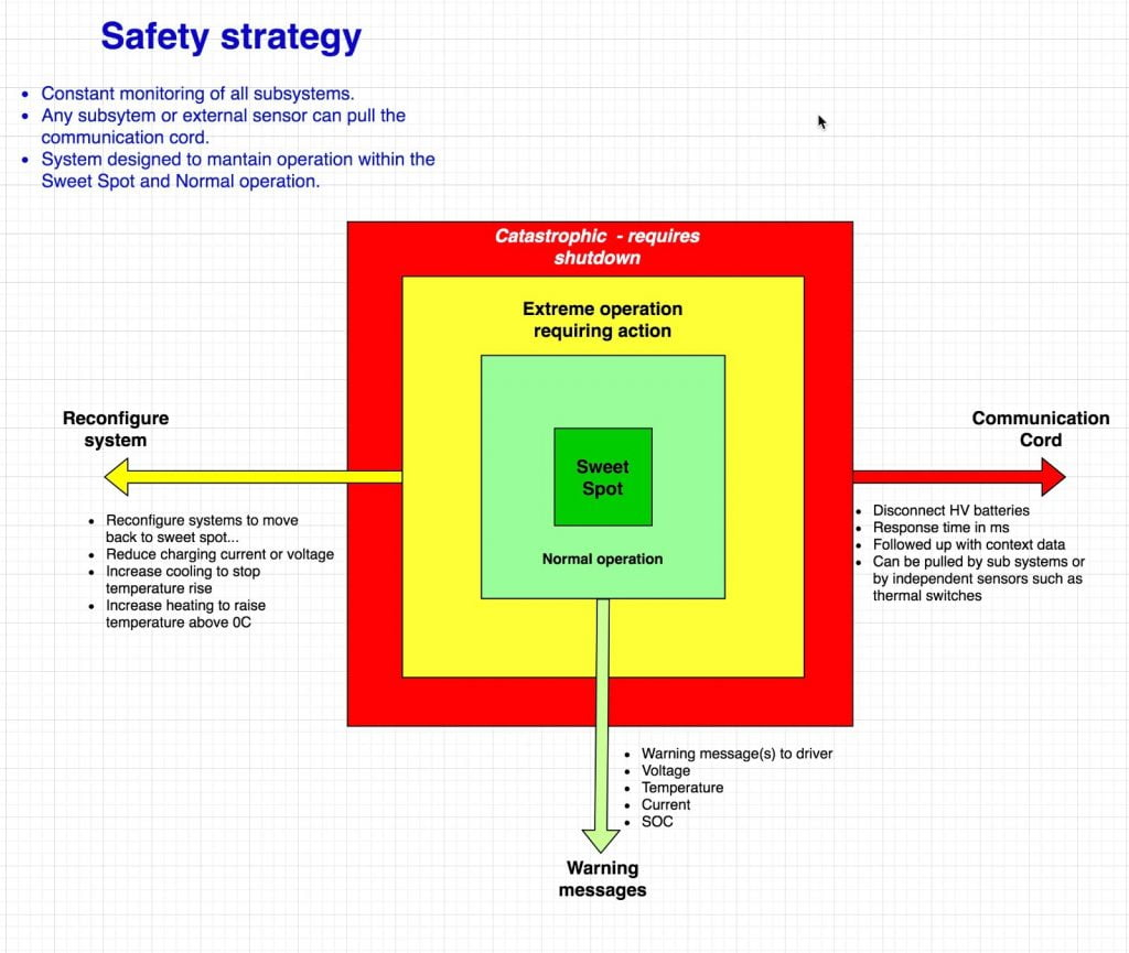 Electronic safety management principles