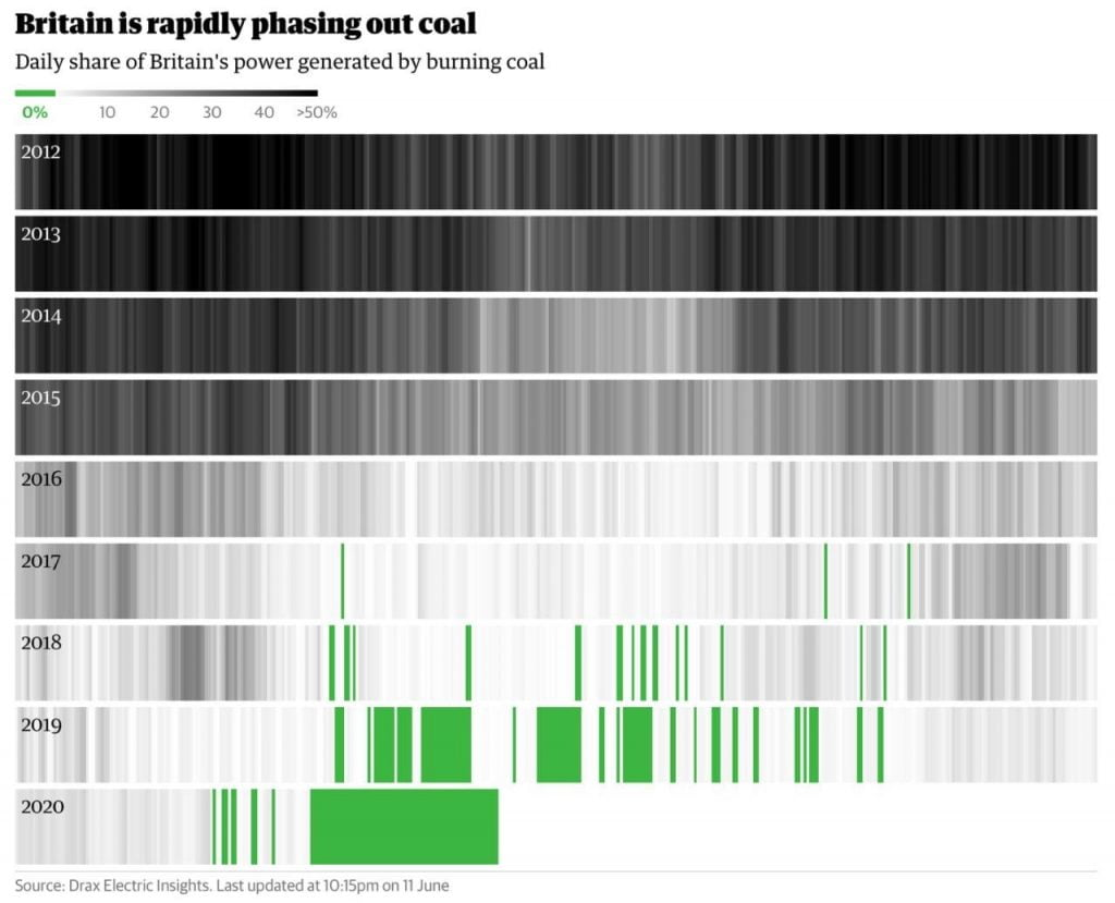 Infographic showing no coal-fired generation in UK