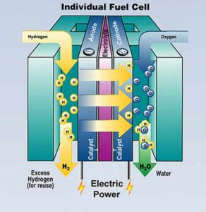 operation of a hydrogen fuel cell